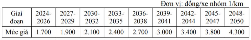 Sơ bộ mức giá, phí dịch vụ. Thời gian thu phí hoàn vốn từ 17 - 32 năm.
