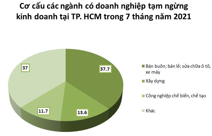 Gần 1/3 số doanh nghiệp rút lui khỏi thị trường ở TP. HCM.