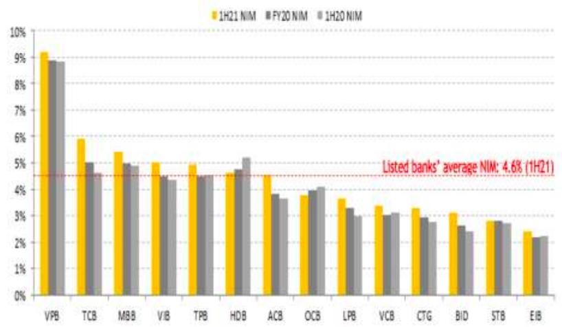 NIM trung bình của các ngân hàng nới rộng lên mức 4,6%
