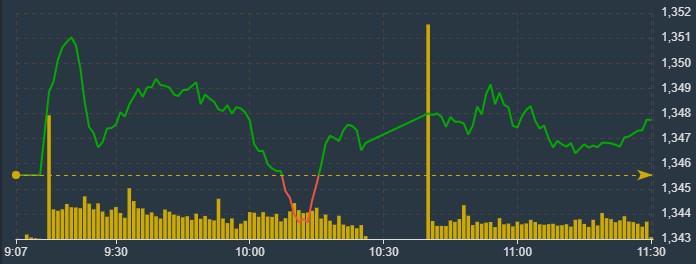 VN-Index chỉ đủ sức lình xình trong sáng nay.