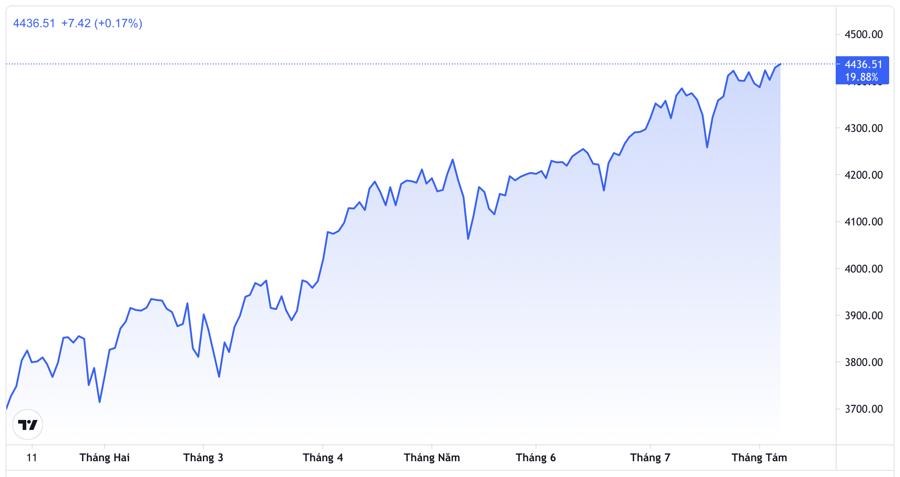 Diễn biến chỉ số S&P 500 từ đầu năm đến nay.