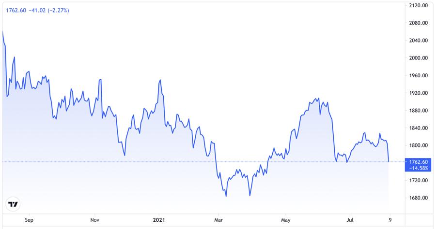 Diễn biến giá vàng thế giới trong 1 năm qua. Đơn vị: USD/oz - Nguồn: Trading View.