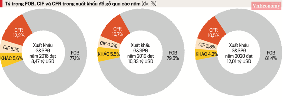 Tỷ trọng FOB, CIF và CFR trong xuất khẩu đồ gỗ qua các năm.
