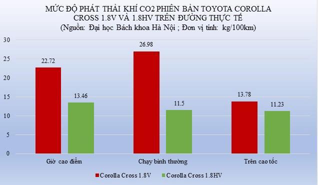Việt Nam nên ưu tiên phát triển ô tô hybrid - Ảnh 1