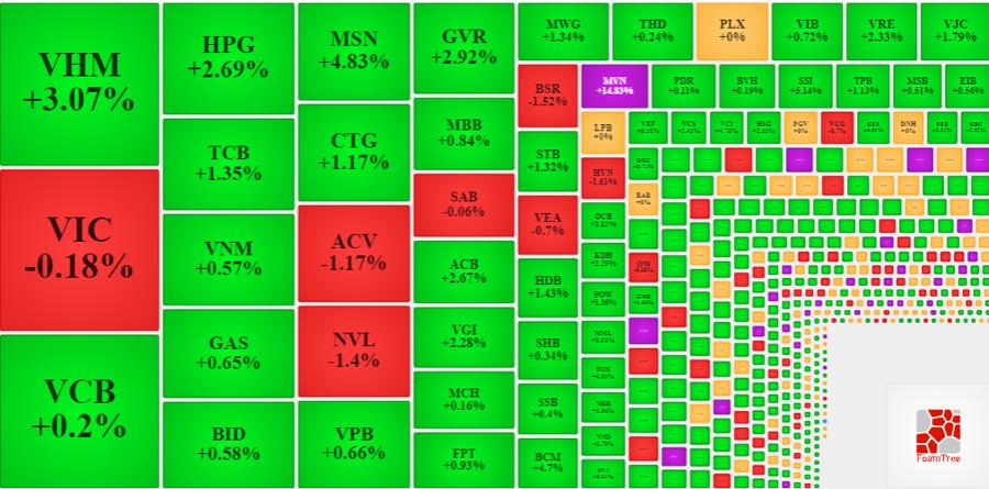 Nhóm blue-chips vẫn là những mã đưa VN-Index vượt đỉnh hôm nay.