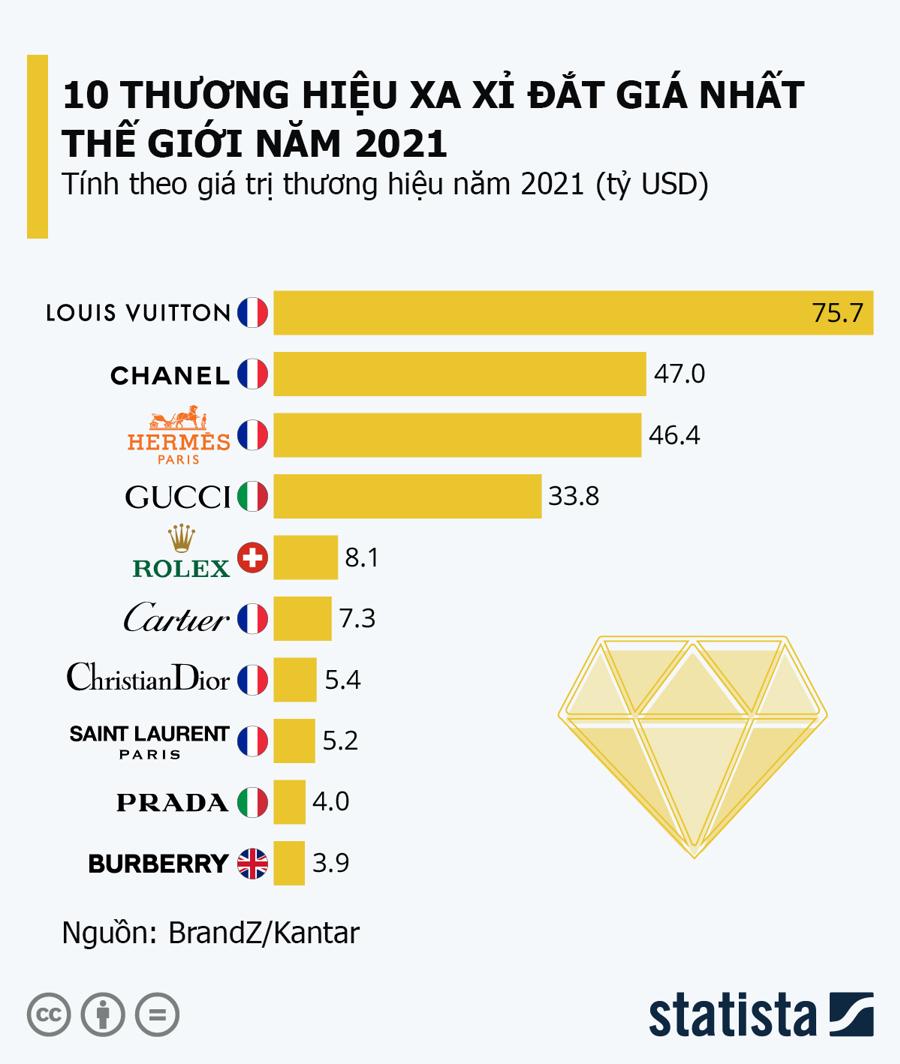Nguồn: BrandZ/Kantar/Statista