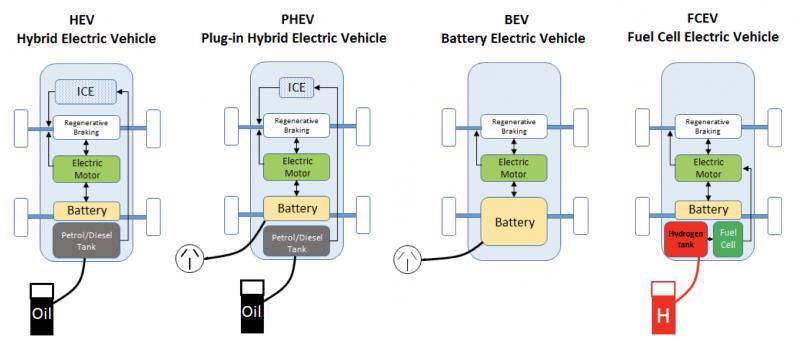 Phân loại xe điện hóa hiện nay