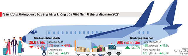 Vận tải hàng hoá là điểm sáng của hàng không trong đại dịch.