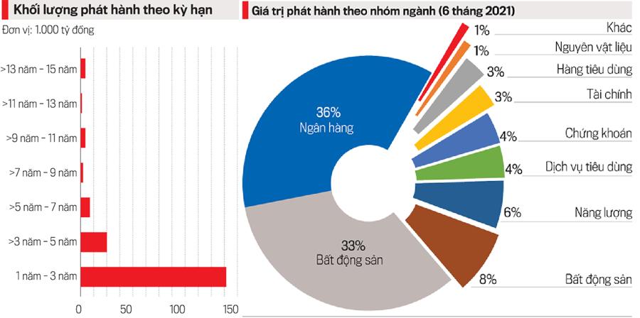 Nguồn:Hiệp hội Trái phiếu Việt Nam (VBMA).