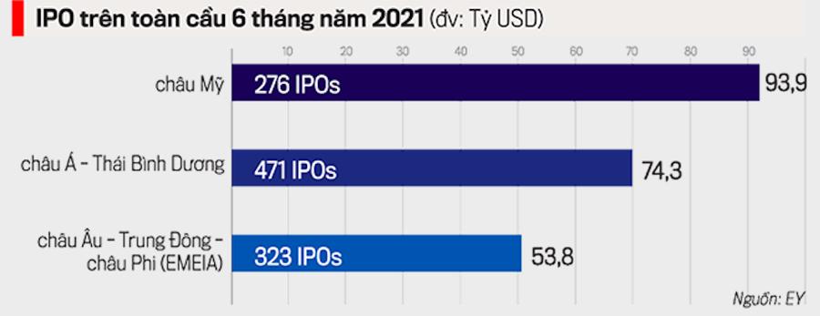 Việt Nam không có tiệc IPO? - Ảnh 1