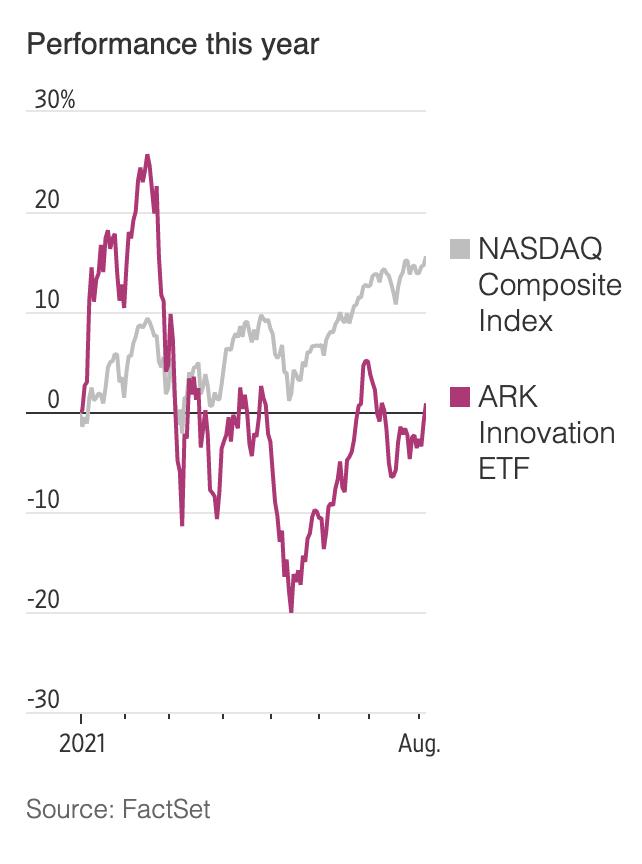 Diễn biến tăng/giảm của quỹ ARK Innovation ETF và chỉ số Nasdaq từ đầu năm đến nay. Đơn vị: %.