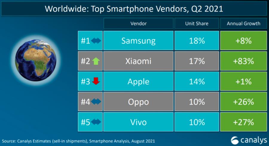 Top 5 hãng smartphone có lượng xuất xưởng nhiều nhất quý 2/2021.