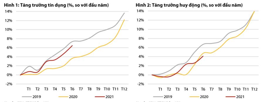 Cắt giảm lãi suất khiến NIM ngân hàng bị ảnh hưởng tiêu cực? - Ảnh 1
