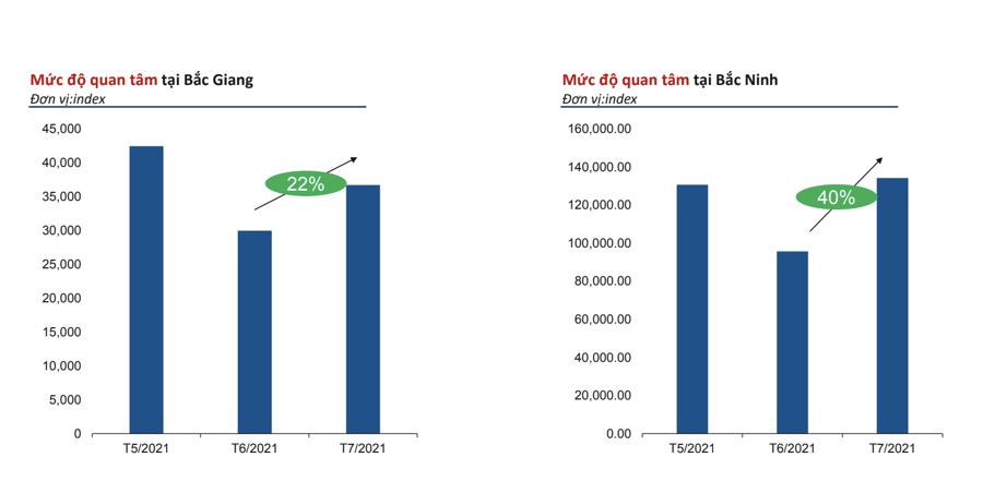 Mức độ quan tâm của nhà đầu tư với thị trường Bắc Giang, Bắc Ninh tăng mạnh.