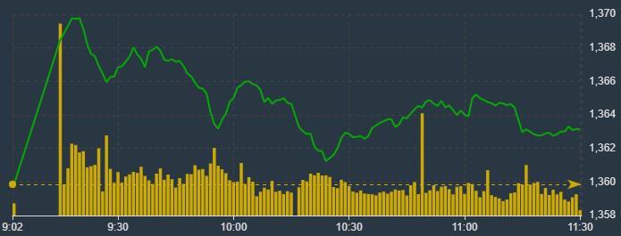 VN-Index trượt dần theo thời gian nhưng vẫn được trụ đỡ tốt trên tham chiếu.
