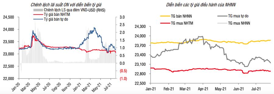 Ngân hàng Nhà nước đột ngột giảm giá mua USD - Ảnh 1