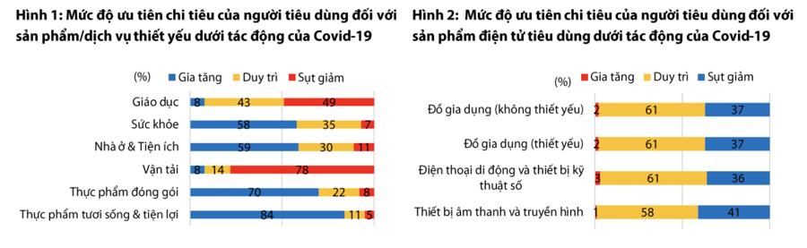 """""""Nhờ"""" Covid-19, chi tiêu hàng tiêu dùng nhanh đạt đỉnh mới vào cuối quý 3/2021 - Ảnh 1"""