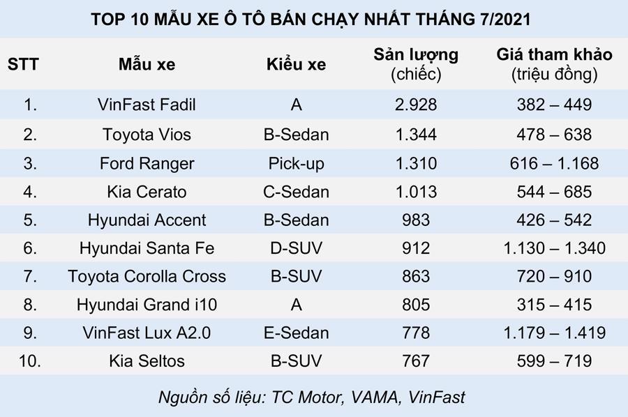 10 xe ô tô bán chạy tháng 7 2021