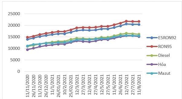Giá xăng giữ ổn định, giá dầu giảm - Ảnh 1
