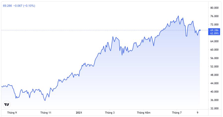 Diễn biến giá dầu thô WTI giao sau tại Mỹ 1 năm qua. Đơn vị: USD/thùng - Nguồn: Trading View.