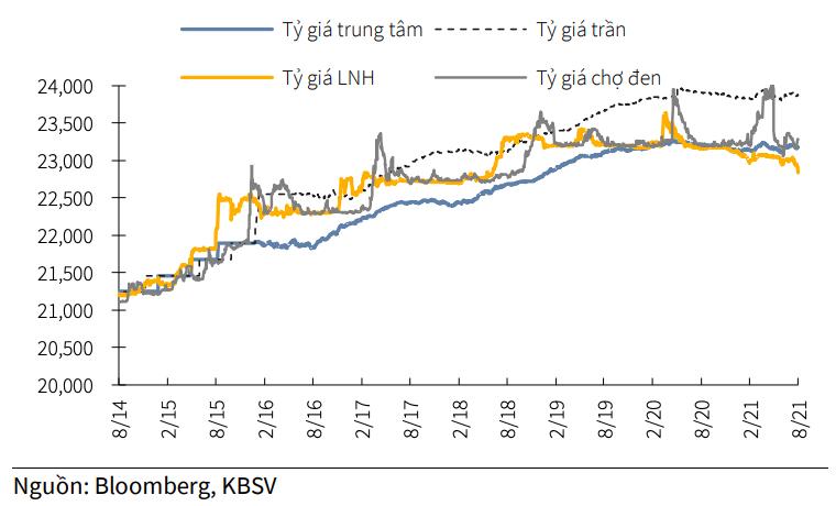 Diễn biến tỷ giá USD/VND