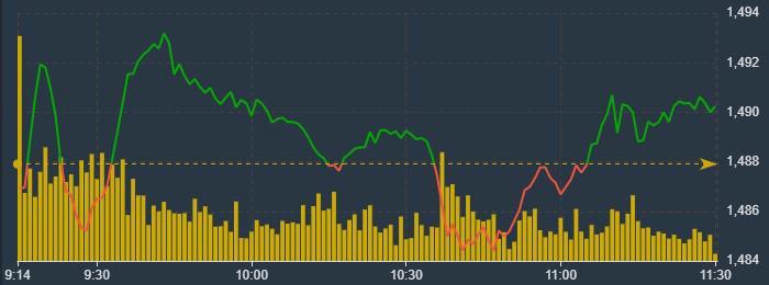 Chỉ số VN30-Index lình xình rất yếu sáng nay.