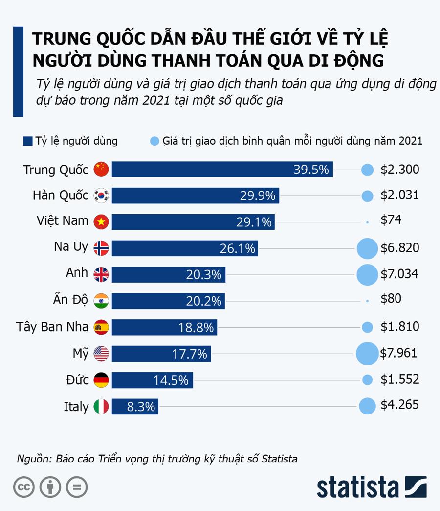 Việt Nam có tỷ lệ người dùng thanh toán qua di động cao thứ ba thế giới - Ảnh 1