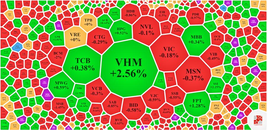 Nhóm vốn hóa lớn chỉ có VHM là nổi bật.