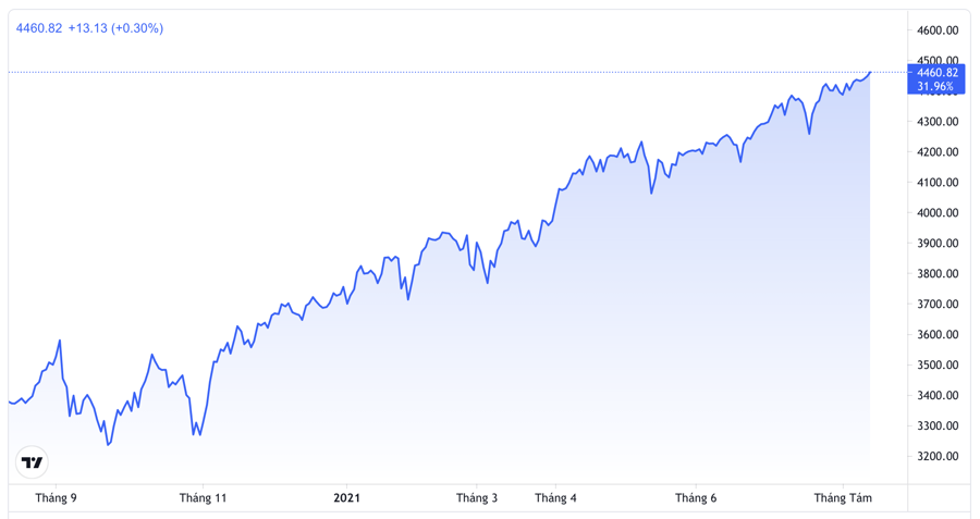 Đà tăng của S&P 500 trong 1 năm qua - Nguồn: Trading View.