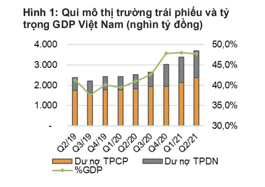 """Chủ tịch FiinGroup: """"Rủi ro thị trường tài chính trong 3-5 năm tới chính là cục nợ trái phiếu"""" - Ảnh 2"""