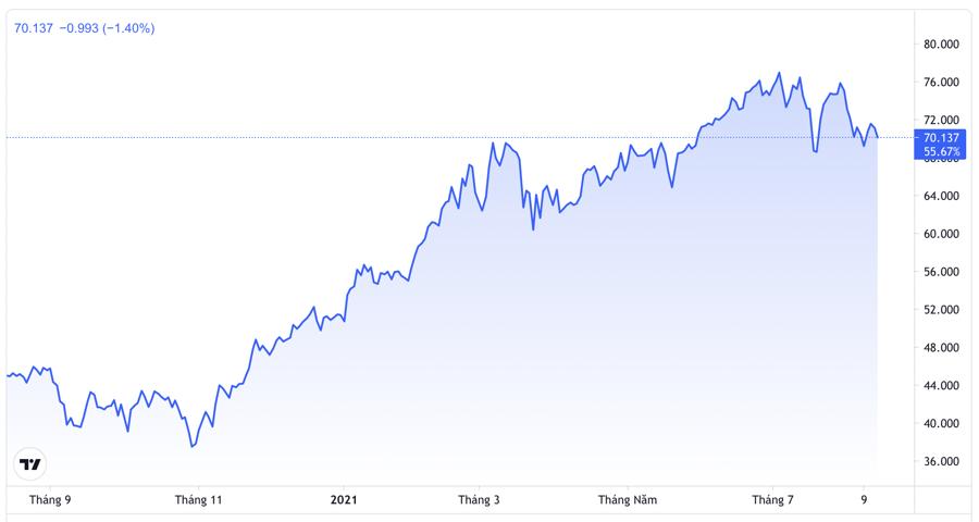 Diễn biến giá dầu Brent giao sau tại thị trường London 1 năm qua. Đơn vị: USD/thùng - Nguồn: Trading View.