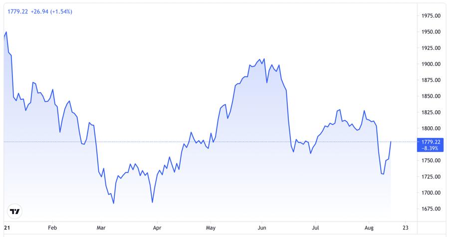 Diễn biến giá vàng thế giới từ đầu năm đến nay. Đơn vị: USD/oz - Nguồn: TradingView.