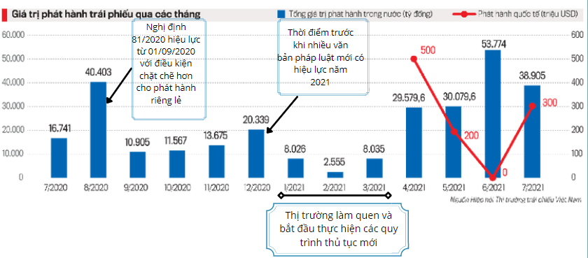 Nguồn: Hiệp hội Thị trường trái phiếu Việt Nam (VBMA).