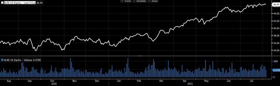 Quỹ đầu tư vào lĩnh vực bất động sản XLRE của Mỹ tăng mạnh kể từ đầu 2021