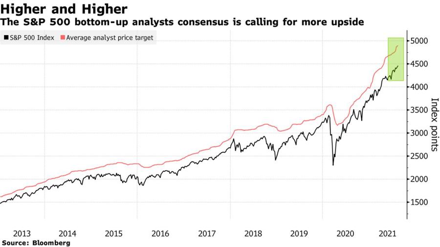 Diễn biến chỉ số S&P 500 qua các năm (đường màu đen) và mức mục tiêu bình quân của các nhà phân tích đối với chỉ số này (đường màu đỏ).