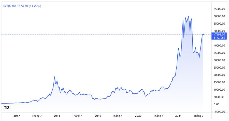 Diễn biến giá Bitcoin trong 5 năm qua. Đơn vị: USD/Bitcoin - Nguồn: Trading View.
