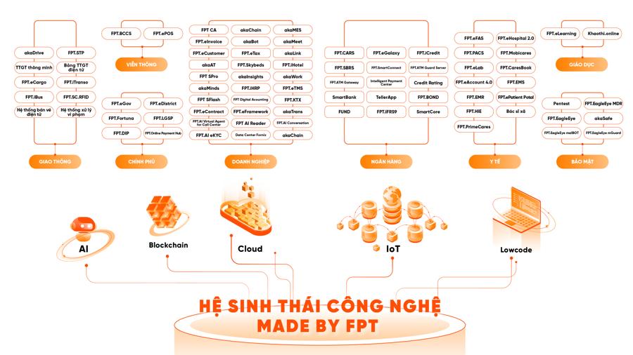 """Thị trường công nghệ cho SMEs: Miếng bánh to nhưng liệu có dễ """"ăn"""" với FPT? - Ảnh 1"""