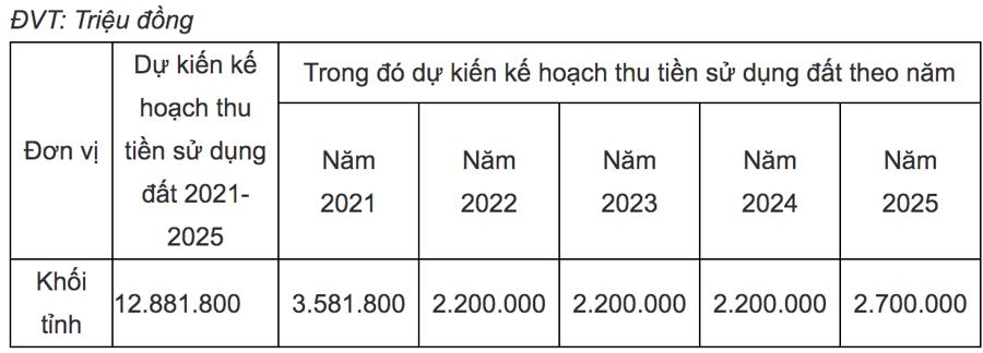 Số thu tiền sử dụng đất dự kiến phân bổ cho giai đoạn 2021-2025 của cấp tỉnh hơn 12.881 tỷ đồng – Nguồn: Sở Kế hoạch và Đầu tư tỉnh Phú Yên.