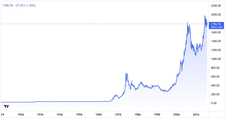Diễn biến giá vàng từ thập niên 1930 đến nay. Đơn vị: USD/oz - Nguồn: Trading View.