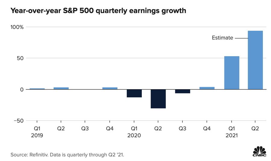 Tăng trưởng lợi nhuận hàng quý so với cùng kỳ năm trước của doanh nghiệp trong S&P 500.