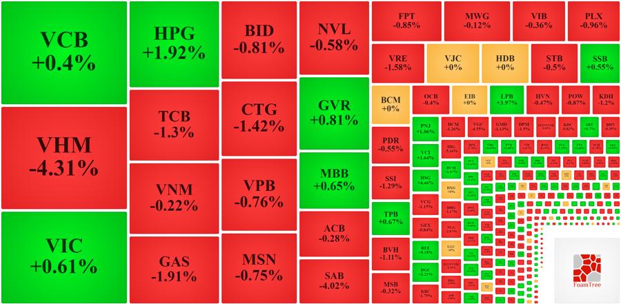 Nhóm cổ phiếu vốn hóa lớn nhất hầu hết là giảm hoặc suy yếu trong buổi chiều.