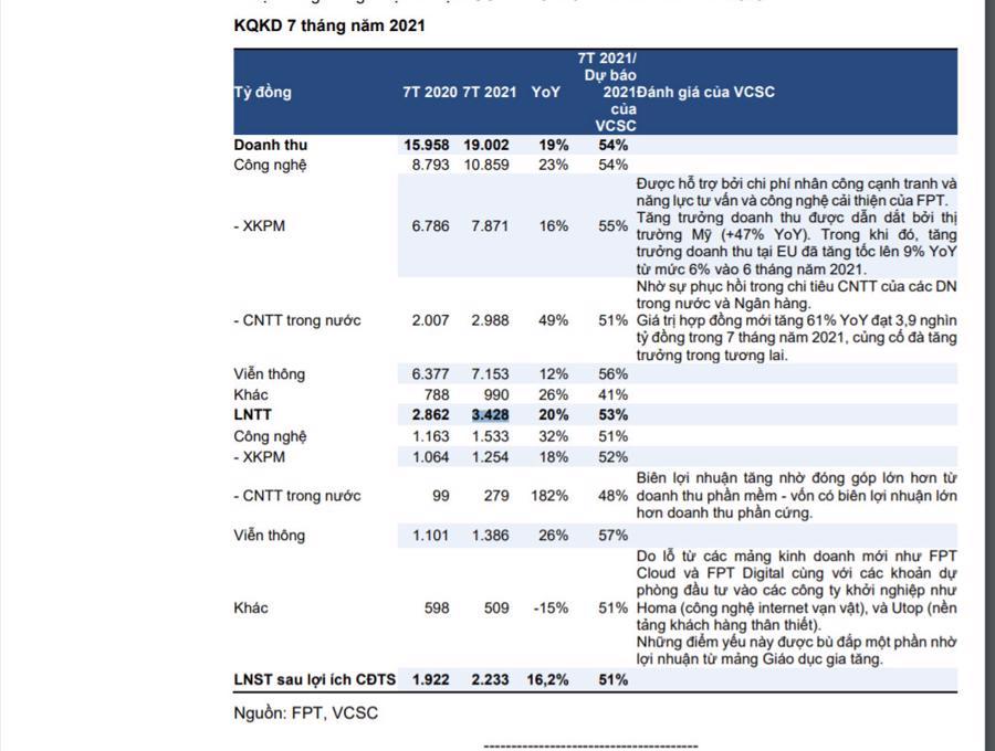 Dự báo đánh giá của VCSC về cổ phiếu FPT
