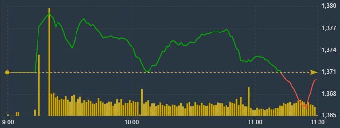 Độ rộng hẹp cùng với nhiều blue-chips giảm giá đã kéo VN-Index xuống.