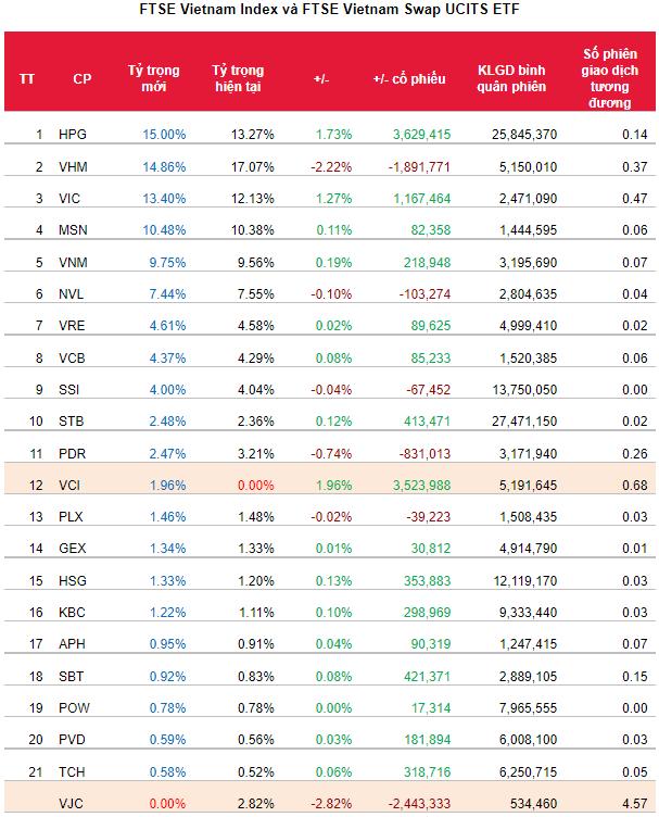 Danh mục các quỹ ETF sẽ thay đổi thế nào trong kỳ quý 3/2021? - Ảnh 1