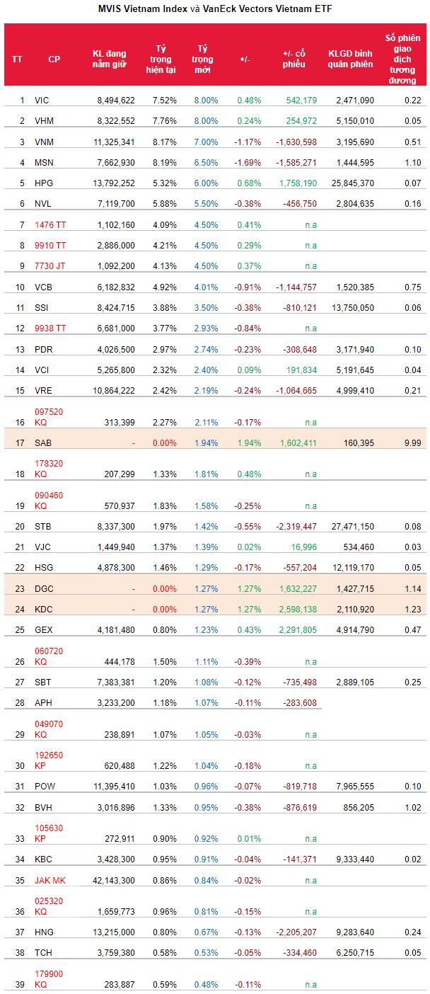 Danh mục các quỹ ETF sẽ thay đổi thế nào trong kỳ quý 3/2021? - Ảnh 2