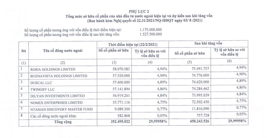 Mức sở hữu của nhà đầu tư ngoại hiện tại và dự kiến sau tăng vốn của MSB