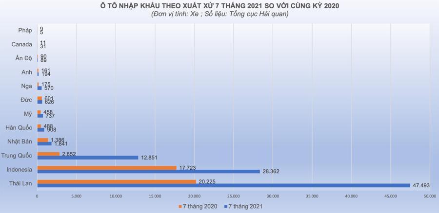 ô tô nhập khẩu Thái Lan, Indonesia và Trung QUốc