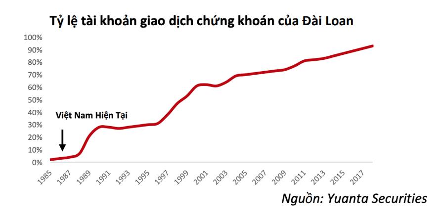 VinaCapital: Chứng khoán Việt Nam đang như Đài Loan năm 1986, tăng trưởng sẽ kéo dài trong nhiều thập kỷ - Ảnh 1