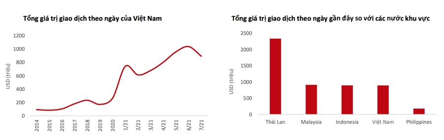 VinaCapital: Chứng khoán Việt Nam đang như Đài Loan năm 1986, tăng trưởng sẽ kéo dài trong nhiều thập kỷ - Ảnh 2