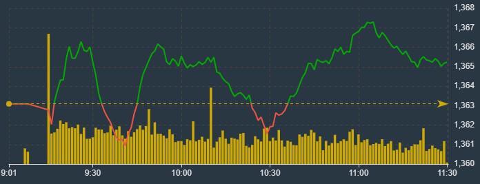 VN-Index dao động rất hẹp sáng nay.